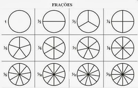 Diagramas para conceituar fracao