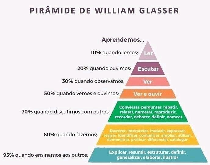 A Pirâmide de Aprendizagem de William Glasser